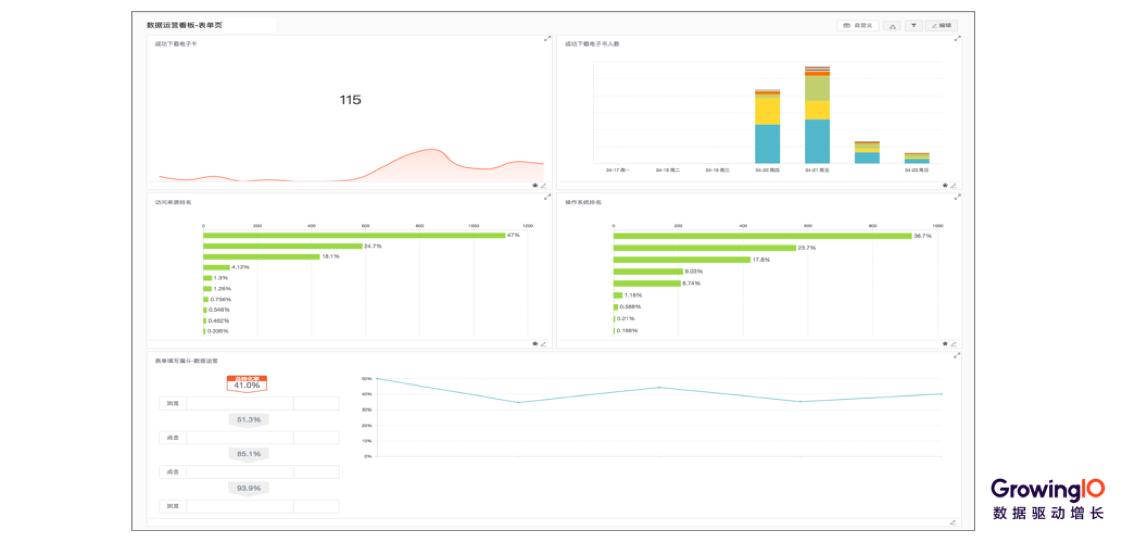 案例分析|一套正确且高效的数据运营体系该如何搭建?