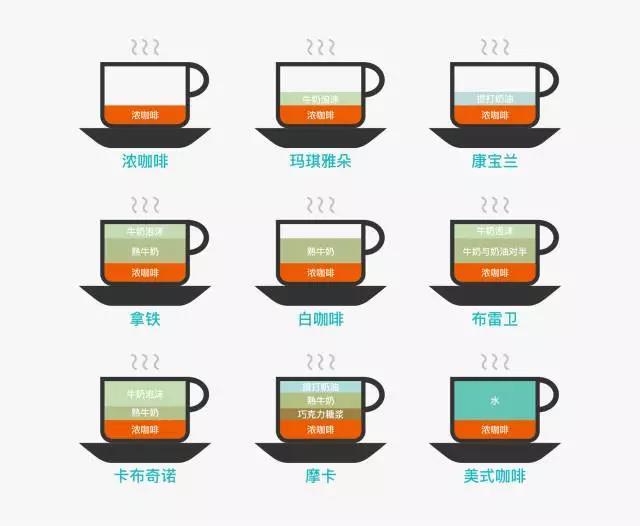通过一杯咖啡的图形样式,不但直观的表现出不同种类咖啡的成分组成