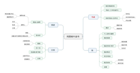 网易蜗牛读书框架结构图