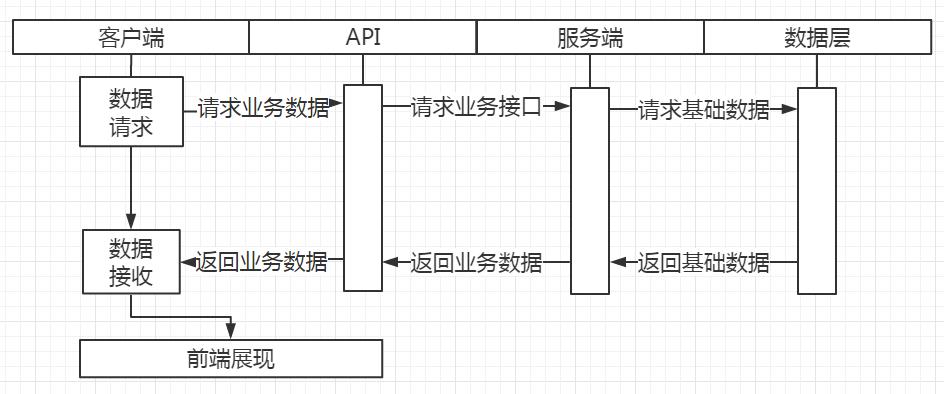客户端架构
