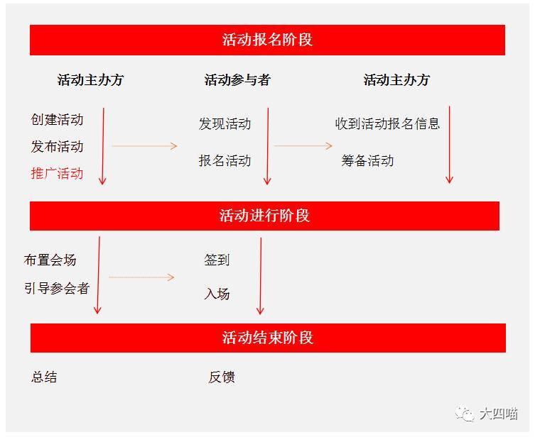 经验总结:「签到领红包」功能理解及用户关系梳理