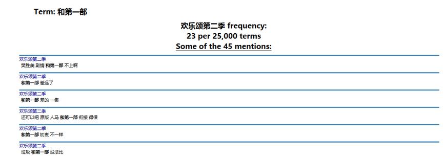用数据全方位解读《欢乐颂2》