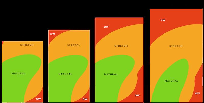 七个用户体验设计的小提示,创建最佳的移动设计