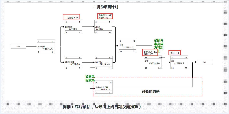 家用电路划分图
