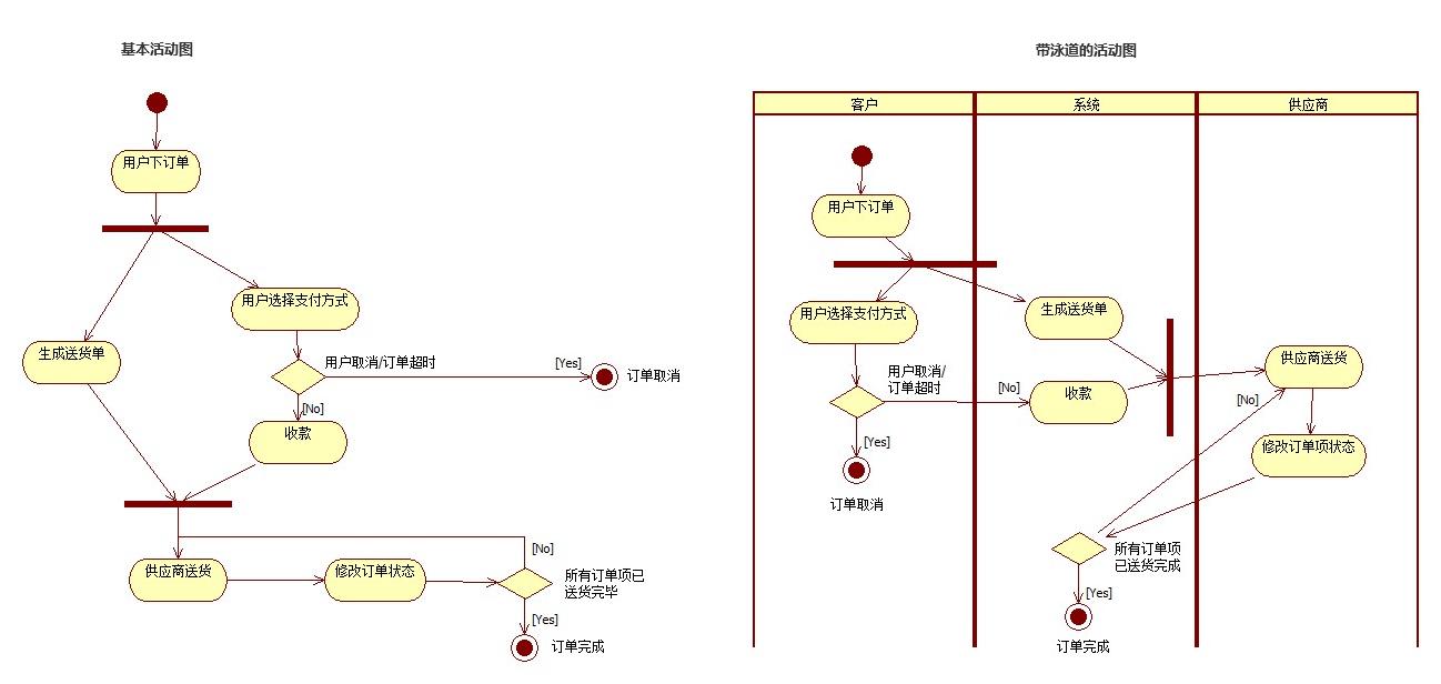 产品流程设计 如何绘制业务流程图