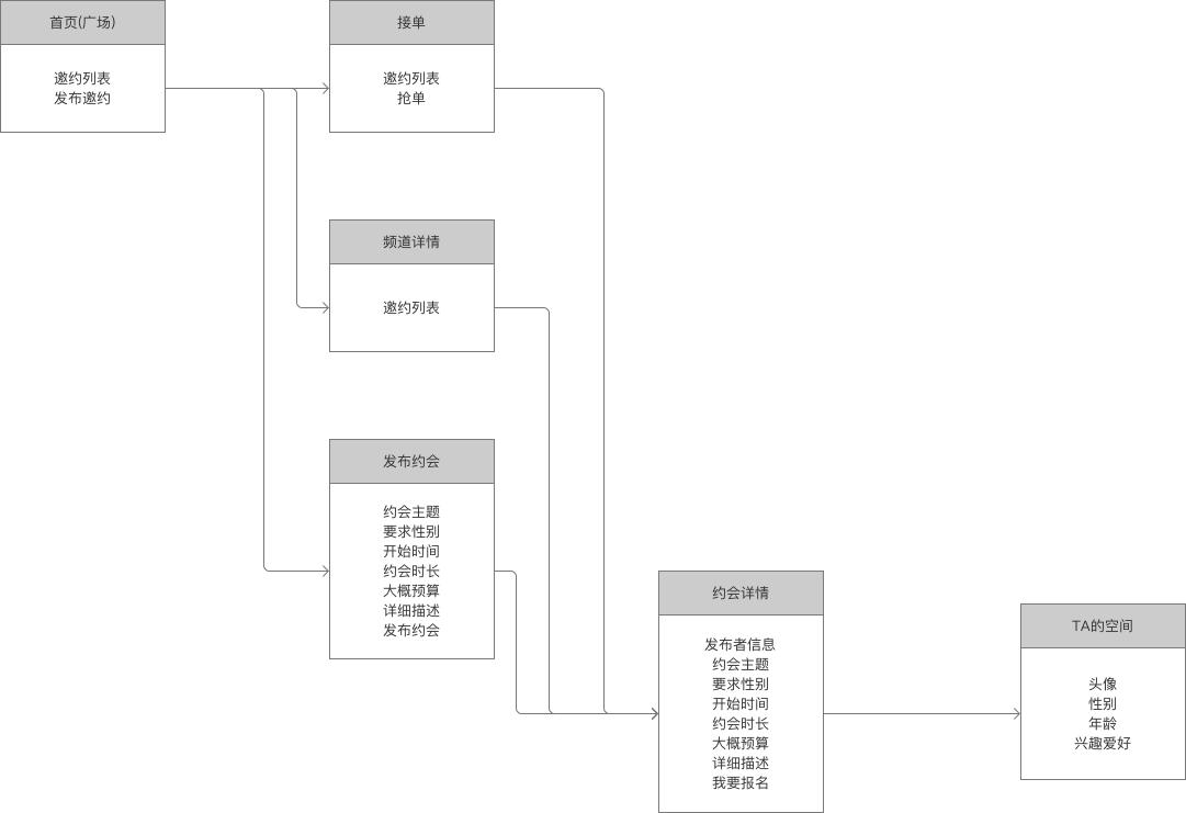 如何正确地画出页面流程图