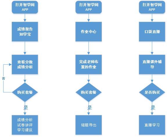3.2 用户使用流程图