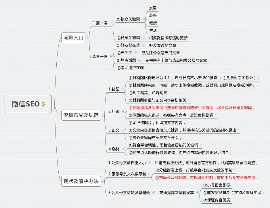 """微信""""搜一搜"""":如何进行关键词布局抢占流量  第2张"""