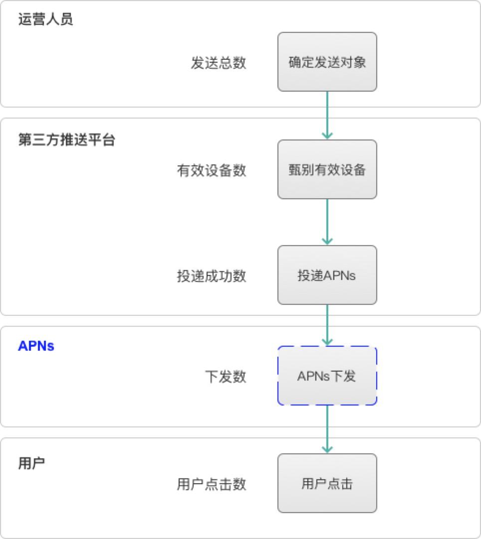 APP推送转化率提升的全流程分析