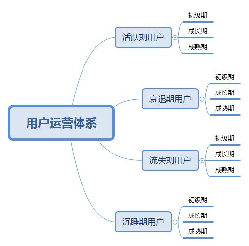 如何搭建用户运营体系