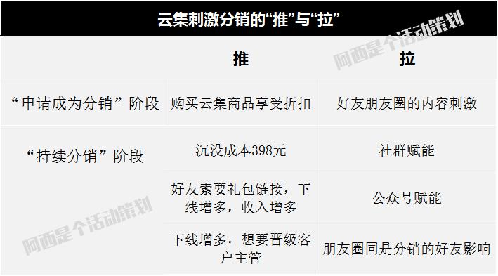网易推手PK云集微店,社交电商哪家强?