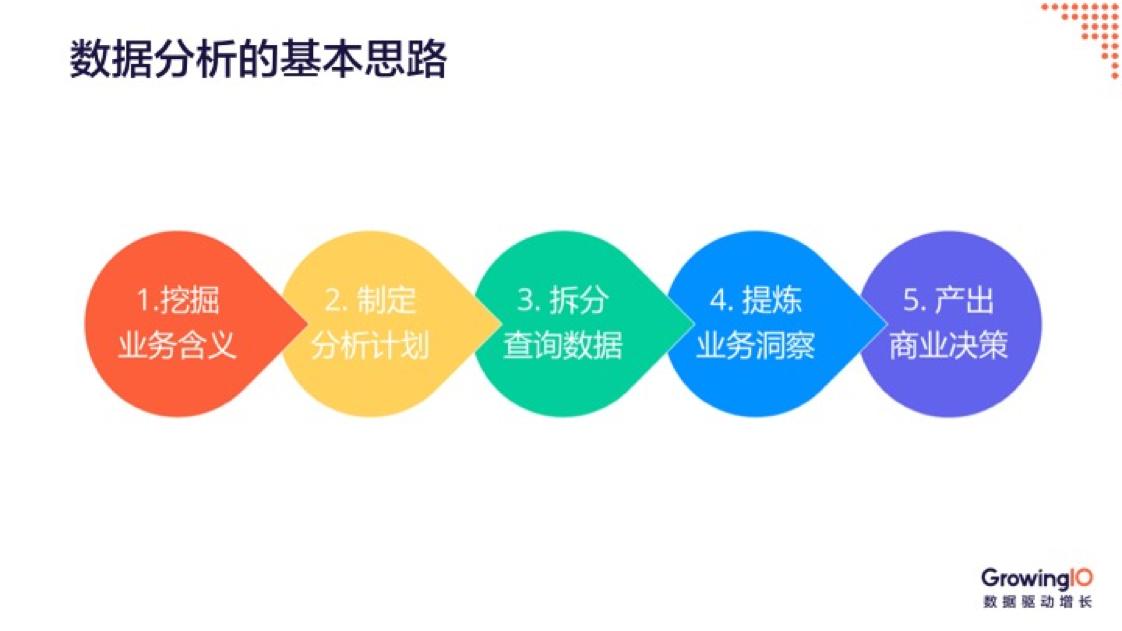 常见的7种数据分析手段 | 人人都是产品经理