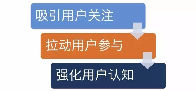 策划一个活动的十个步骤,以及需要关注的五个