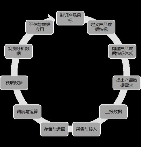 实战案例|构建产品数据2018万博世界杯赔率体系的11个步骤
