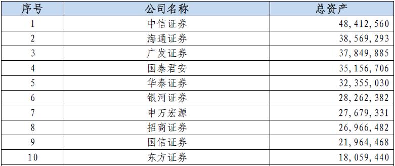 证券公司排名_证券公司