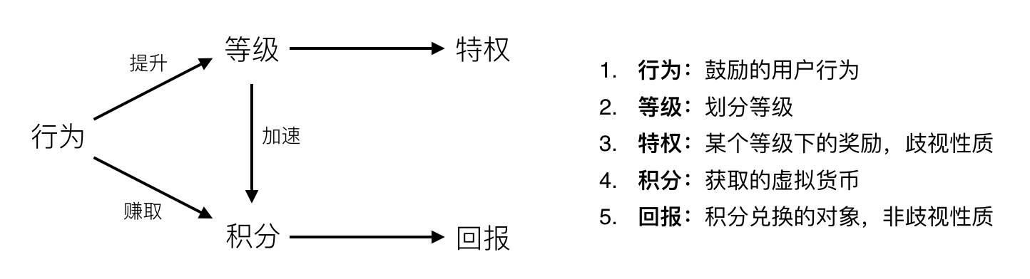小积分小学问:分享平台现有积分体系的构建和思考插图(1)