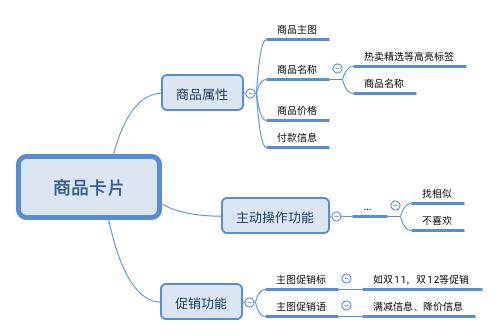 产品经理基本功:资深产品经理是如何分析页面的插图(2)
