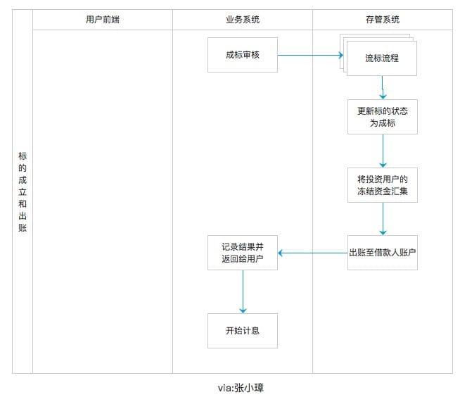 用一个图表示设计