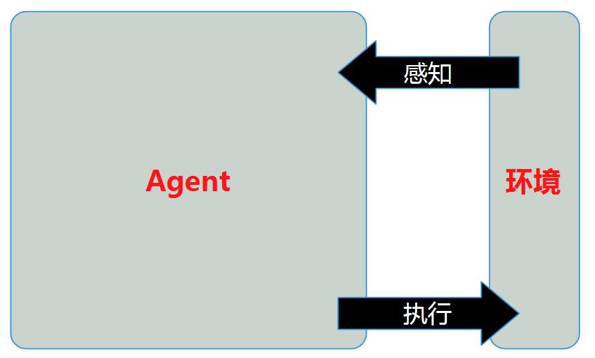 一,ai产品设计框架基础知识