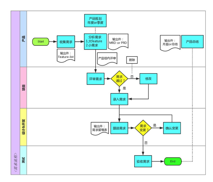 业务流程及步骤图模板