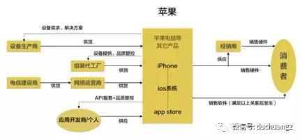 苹果在上下游的利益关系中都具有控制权;小米效仿苹果的商业模式却因图片