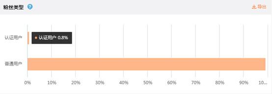 微博运营技巧:如何快速增粉涨粉?