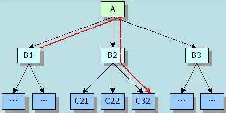 wbs工作分解结构的特点