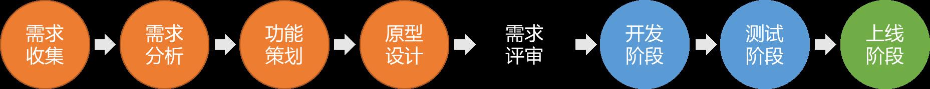 作为一枚优秀的产品经理您知道在项目管理中的八个要素吗?-09大数据