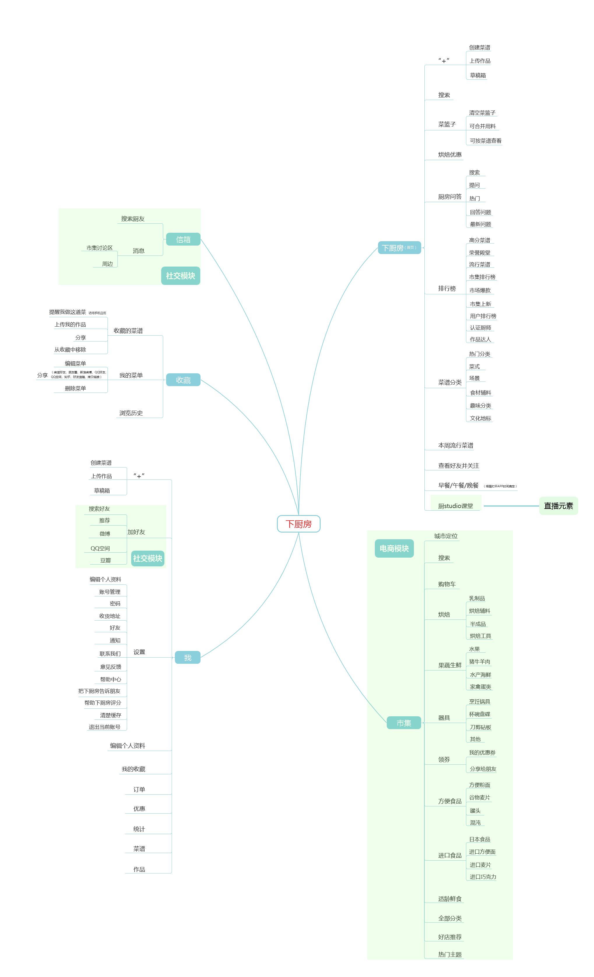 2.1-1 下厨房app的信息功能结构图