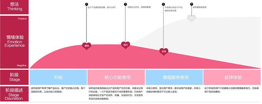 交互设计师,该如何设计社区产品?插图(3)