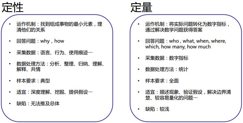 用研关键三步骤:问题、方法与分析