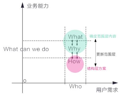 扎克伯格告诉你:驱动用户行为的因素到底是什么?