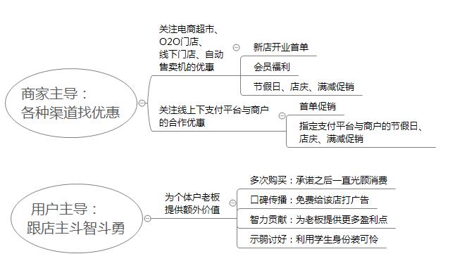 京东校招产品笔试题:如何用 0.01 元买到一瓶可乐?插图(4)