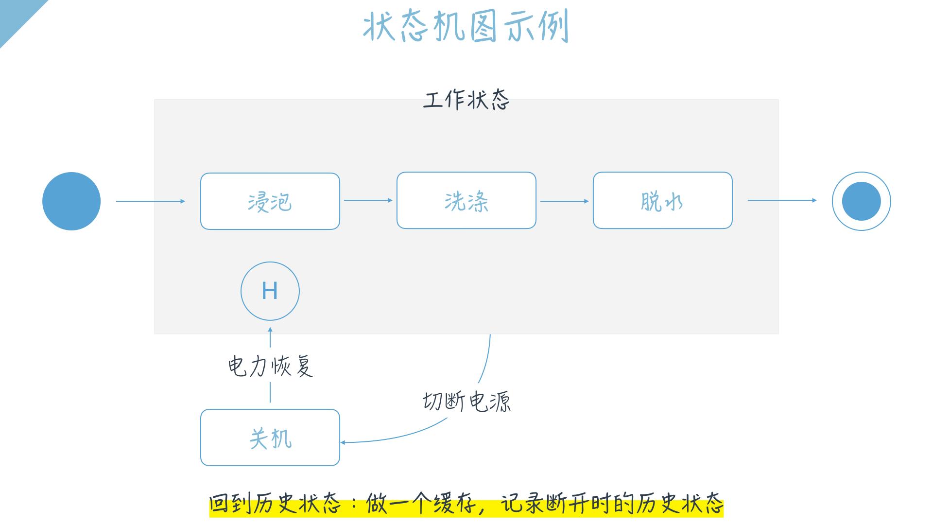 产品经理系列:让产品经理一目了然的状态机图插图(2)