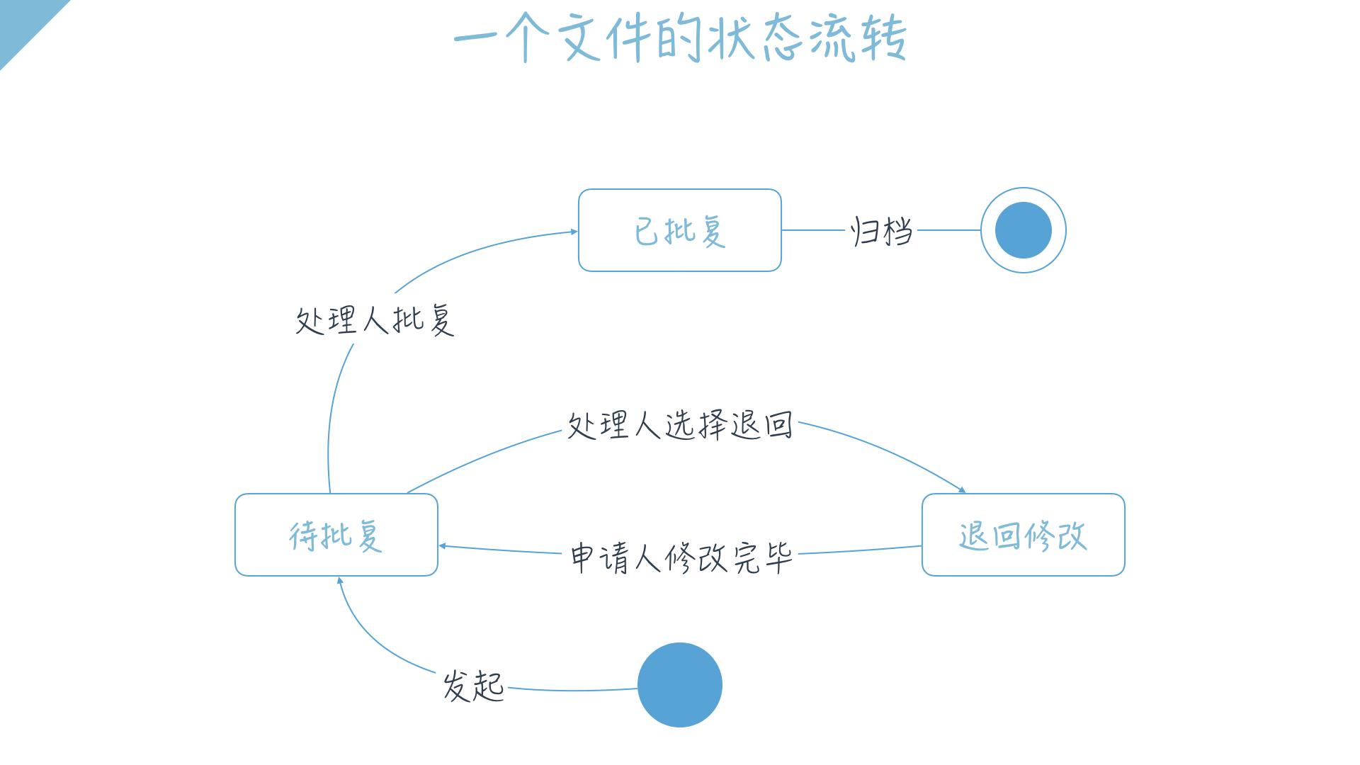 产品经理系列:让产品经理一目了然的状态机图插图(3)