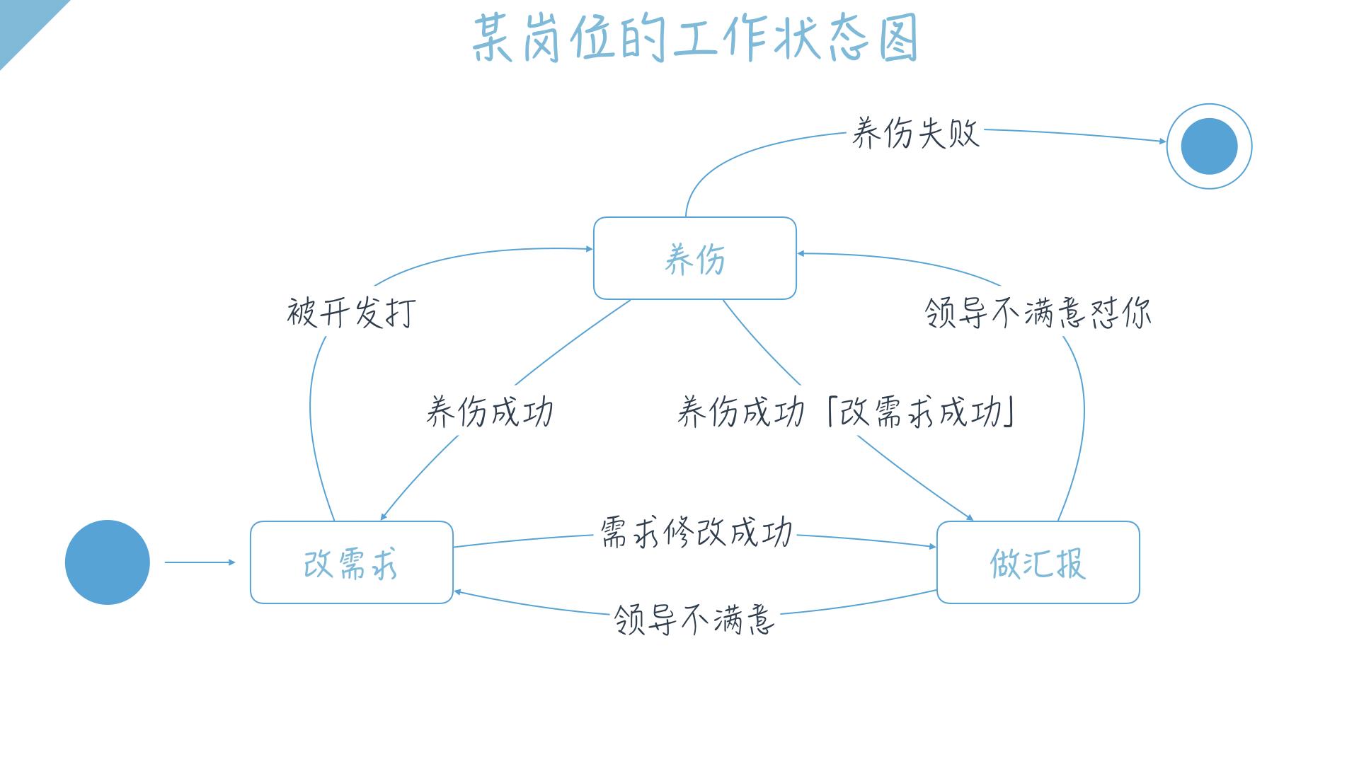 产品经理系列:让产品经理一目了然的状态机图插图(5)