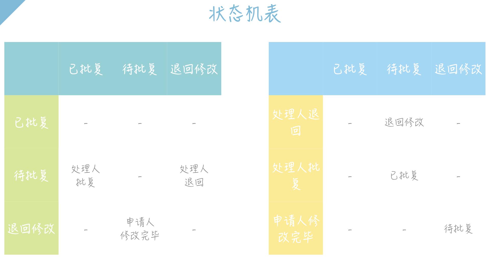 产品经理系列:让产品经理一目了然的状态机图插图(4)