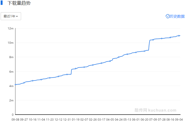 ENJOY安卓下载趋势(2016.09.08-2017.09.04) 数据来源:酷传