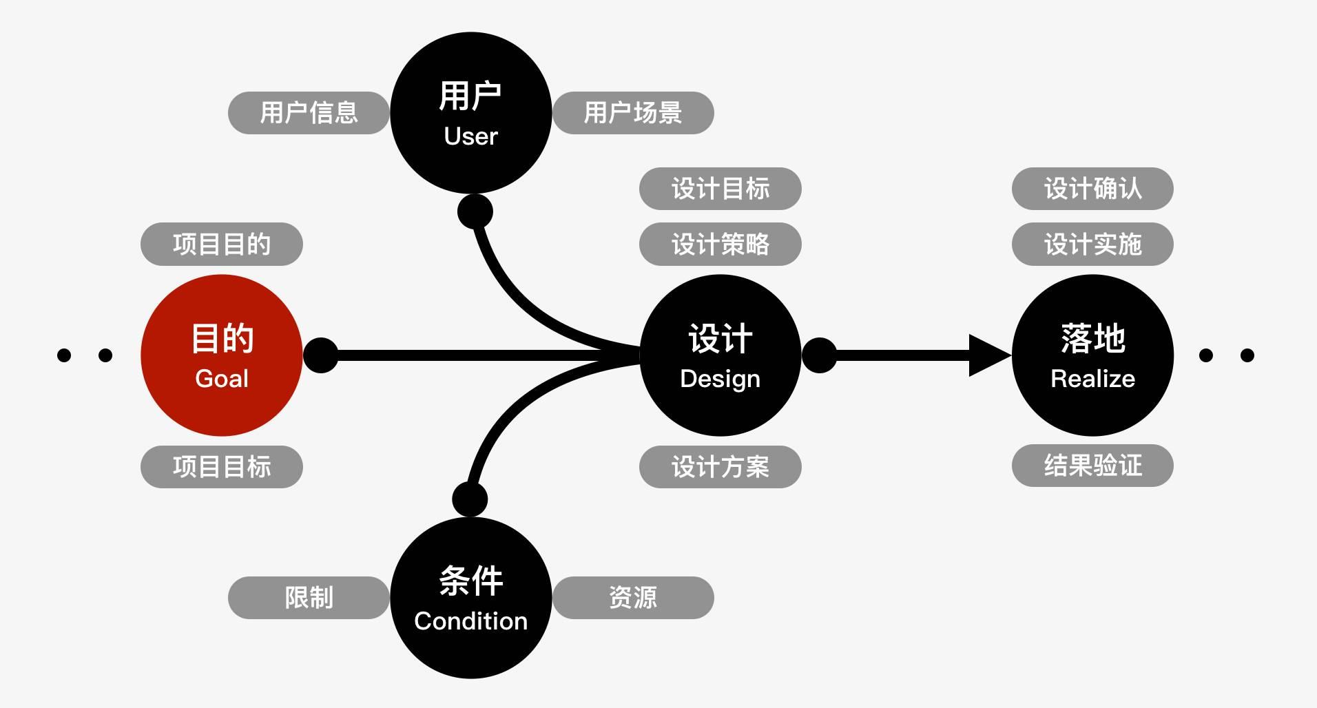 交互设计方法:GUCDR模型体系化的交互设计工具插图