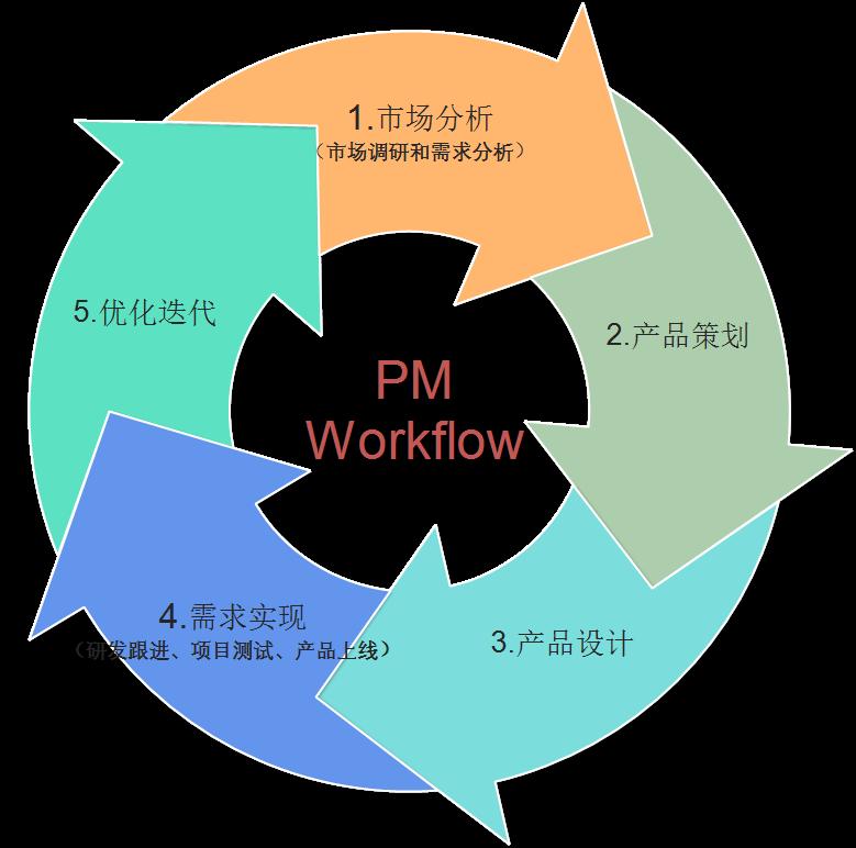 产品工作流程及其12个核心输出文档,你都了解吗? | 人人都是产品经理