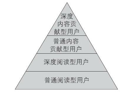 用户等级&会员体系研究