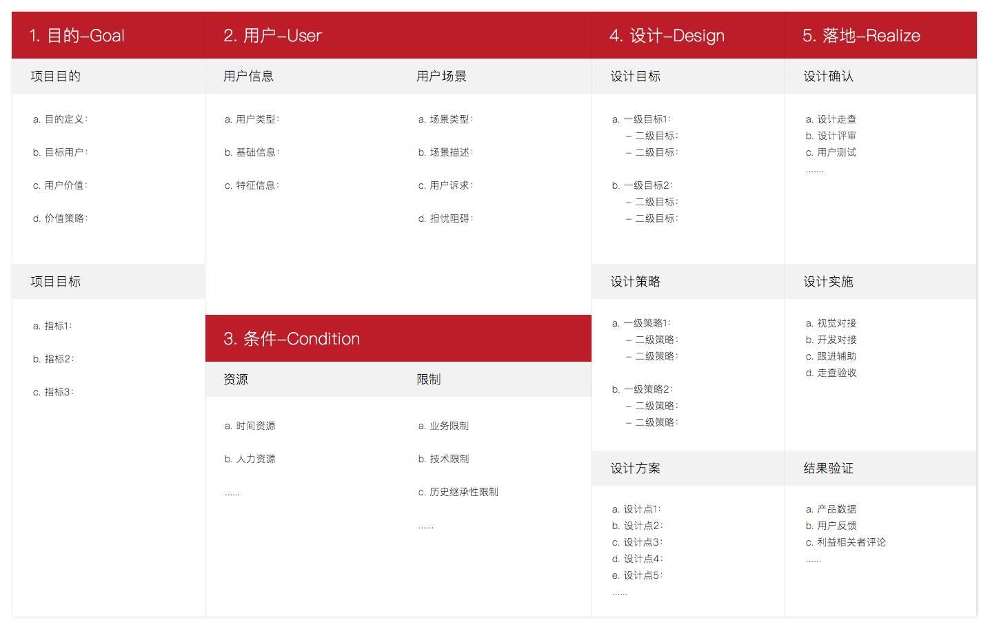 交互设计方法:GUCDR模型体系化的交互设计工具插图(1)