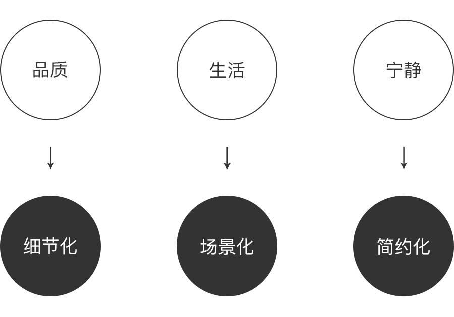 在app中做动画设计的优势在于生动性地传达品牌个性。 登录页动效设计 在登录页及明星商品页大面积留白空间的商品图上都加入了自然的投影,给人营造简约中带着场景感,细节感,无形之中透露着品质,生活,宁静。  loading设计 loading的设计创意来源于打开包裹时,商品呈现在面前的惊喜感以及生活的仪式感。所以设计的思路是随着手向下拉,箱子缓缓打开,松开手的时候弹出好的生活,没那么贵。这里寓意严选有你想要的商品,且品质及服务给用户带来惊喜,从而达到了品牌价值的传达。   图片设计 心理学研究证明,图片比文