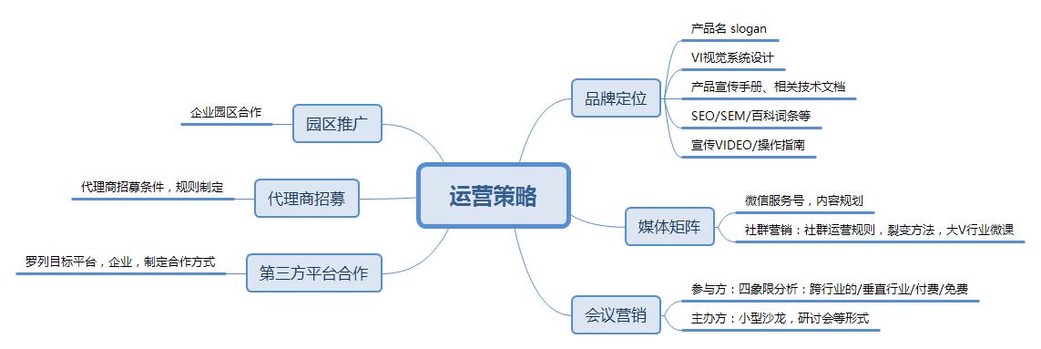 B端运营:不同阶段的产品,运营都有哪些玩法?
