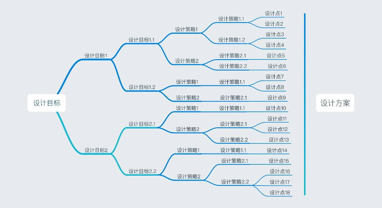 设计方法:体系化的交互设计模型工具