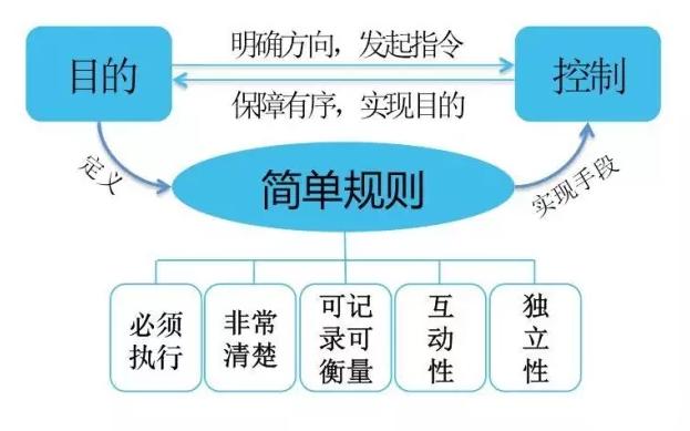 社群运营五步法:愿景、门槛、规则、活动、福利
