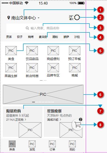 """倒推""""饿了么""""App产品需求文档(PRD)插图(16)"""