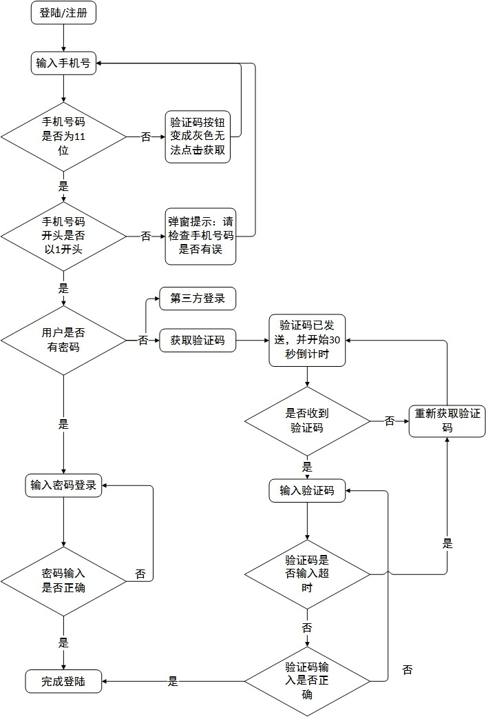 """倒推""""饿了么""""App产品需求文档(PRD)插图(15)"""