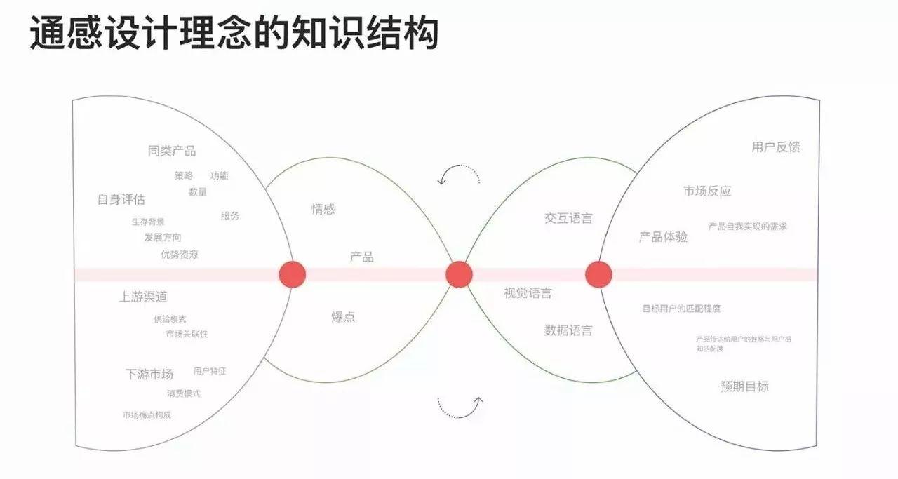 一版用户路径结构图 通感知识结构 通感设计的体系介绍已经接近尾声