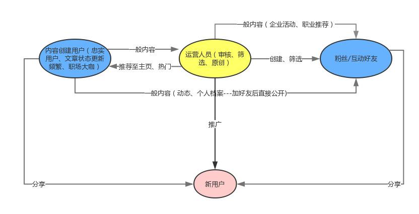 产品分析丨在中国的职场社交,LinkenIn领英怎么玩才更有前途?